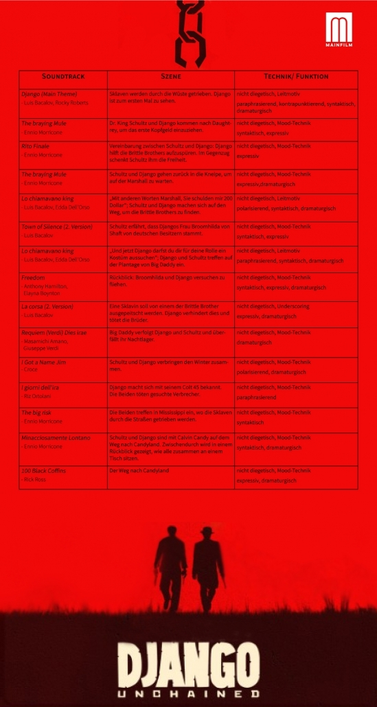 Dies ist eine Tabelle der Filmmusik aus dem Spielfilm Django Unchained.