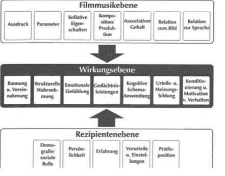 Modell über die Wirkung von Filmmusik